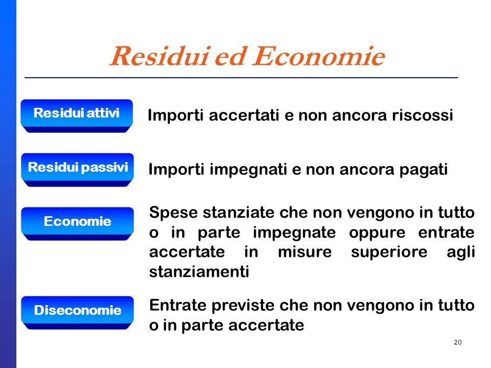 20 Residui ed Economie Residui attivi Importi accertati e non ancora riscossi Residui passivi Importi impegnati e non ancora pagati Economie Spese sta
