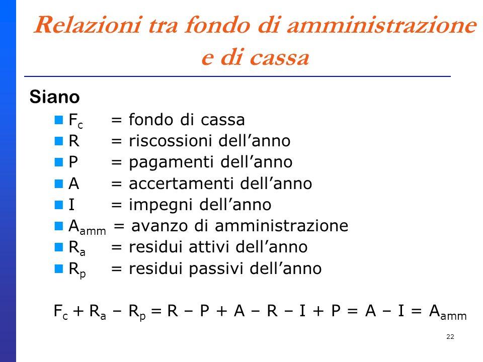 22 Relazioni tra fondo di amministrazione e di cassa Siano F c = fondo di cassa R = riscossioni dellanno P = pagamenti dellanno A = accertamenti dellanno I = impegni dellanno A amm = avanzo di amministrazione R a = residui attivi dellanno R p = residui passivi dellanno F c + R a – R p = R – P + A – R – I + P = A – I = A amm