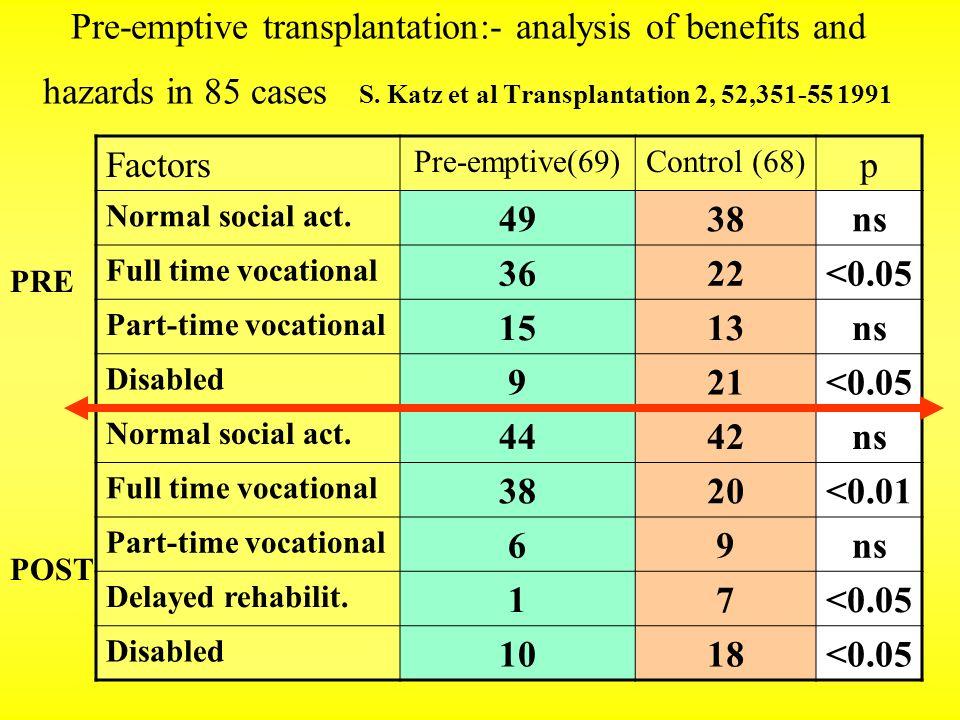 Pre-emptive transplantation:- analysis of benefits and hazards in 85 cases S. Katz et al Transplantation 2, 52,351-55 1991 Factors Pre-emptive(69)Cont