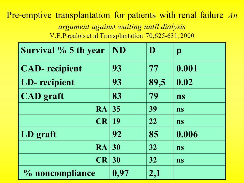 Pre-emptive transplantation for patients with renal failure An argument against waiting until dialysis V.E.Papalois et al Transplantation 70,625-631,