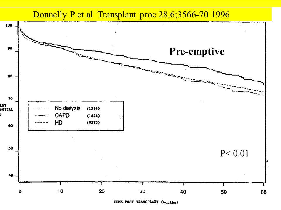 Donnelly P et al Transplant proc 28,6;3566-70 1996 P< 0.01 Pre-emptive