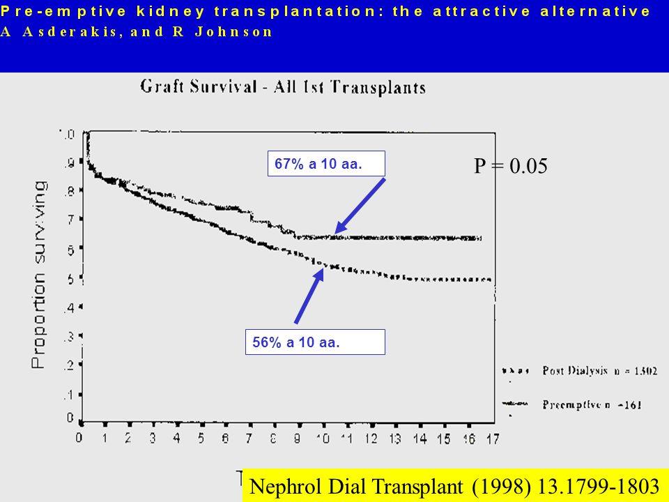 67% a 10 aa. 56% a 10 aa. P = 0.05 Nephrol Dial Transplant (1998) 13.1799-1803