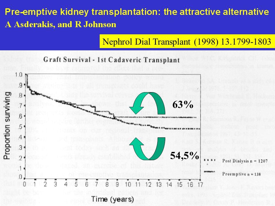 63% 54,5% Nephrol Dial Transplant (1998) 13.1799-1803