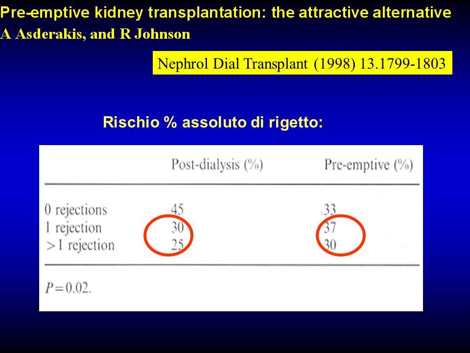 Rischio % assoluto di rigetto: : Nephrol Dial Transplant (1998) 13.1799-1803