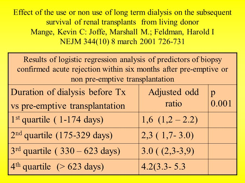 Effect of the use or non use of long term dialysis on the subsequent survival of renal transplants from living donor Mange, Kevin C: Joffe, Marshall M