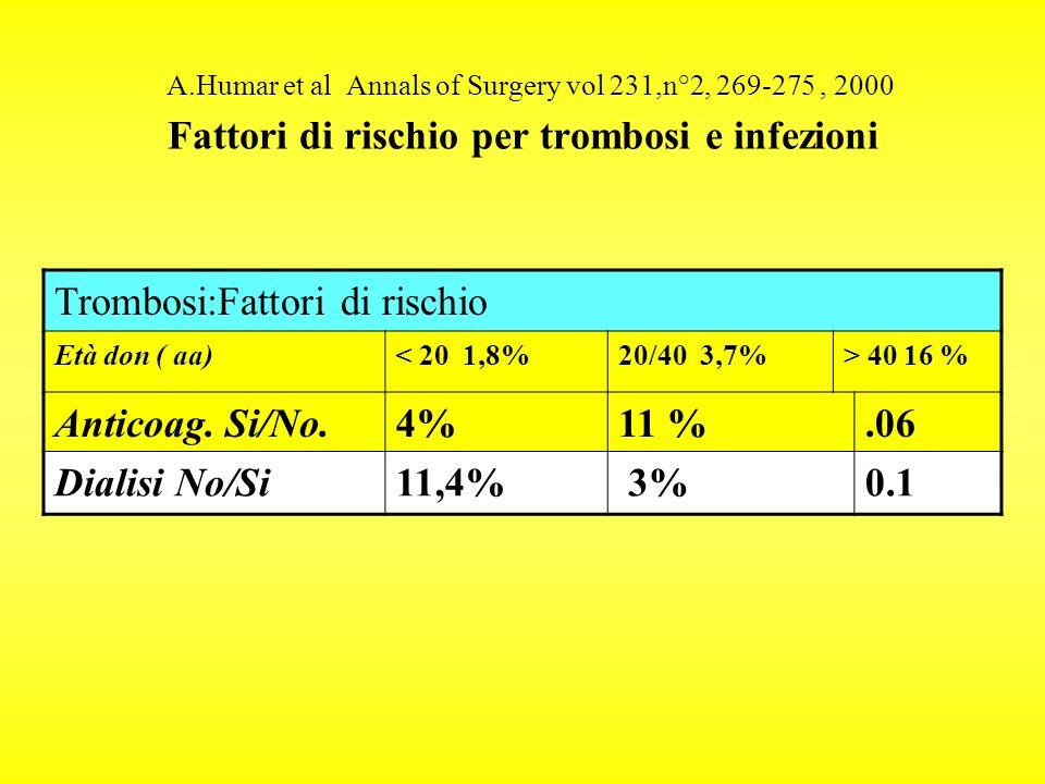 A.Humar et al Annals of Surgery vol 231,n°2, 269-275, 2000 Fattori di rischio per trombosi e infezioni Trombosi:Fattori di rischio Età don ( aa)< 20 1