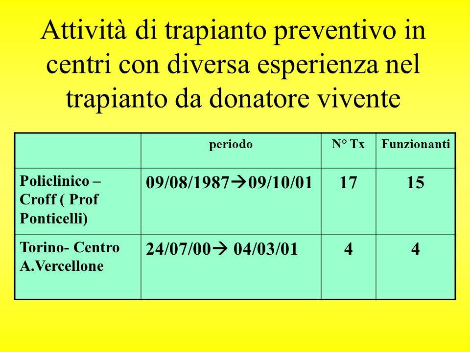 Attività di trapianto preventivo in centri con diversa esperienza nel trapianto da donatore vivente periodoN° TxFunzionanti Policlinico – Croff ( Prof