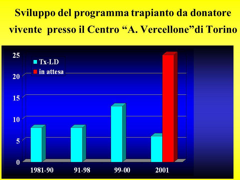 Sviluppo del programma trapianto da donatore vivente presso il Centro A. Vercellonedi Torino