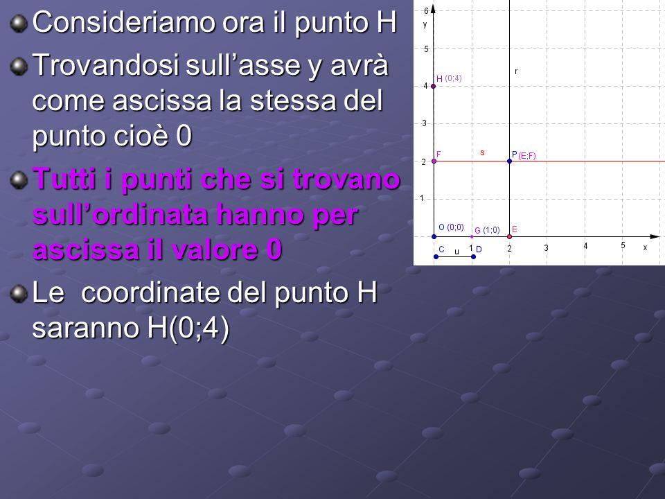 Consideriamo ora il punto H Trovandosi sullasse y avrà come ascissa la stessa del punto cioè 0 Tutti i punti che si trovano sullordinata hanno per asc