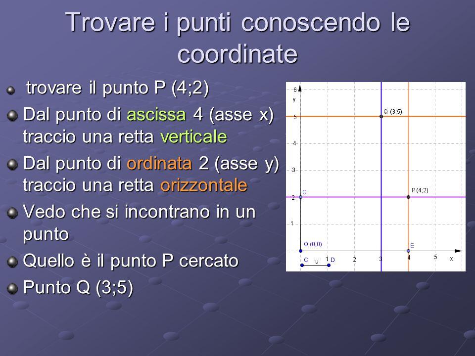 Trovare i punti conoscendo le coordinate trovare il punto P (4;2) Dal punto di ascissa 4 (asse x) traccio una retta verticale Dal punto di ordinata 2