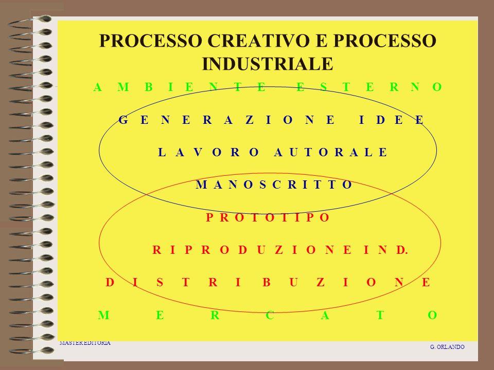 MASTER EDITORIA G. ORLANDO PROCESSO CREATIVO E PROCESSO INDUSTRIALE A M B I E N T E E S T E R N O G E N E R A Z I O N E I D E E L A V O R O A U T O R