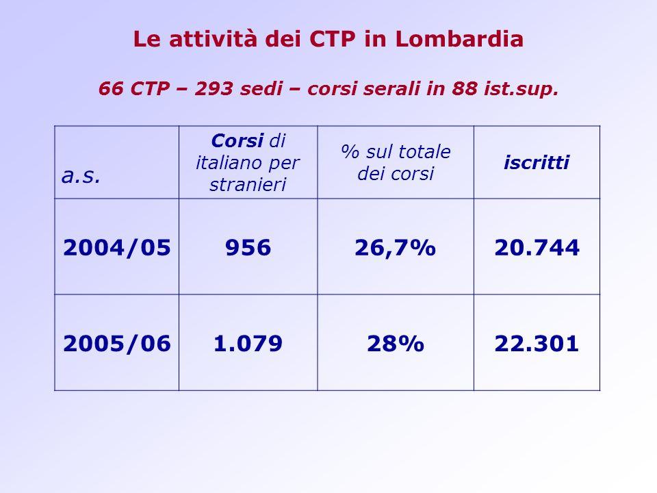Le attività dei CTP in Lombardia 66 CTP – 293 sedi – corsi serali in 88 ist.sup. a.s. Corsi di italiano per stranieri % sul totale dei corsi iscritti