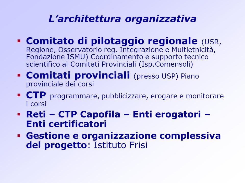 Larchitettura organizzativa Comitato di pilotaggio regionale (USR, Regione, Osservatorio reg. Integrazione e Multietnicità, Fondazione ISMU) Coordinam