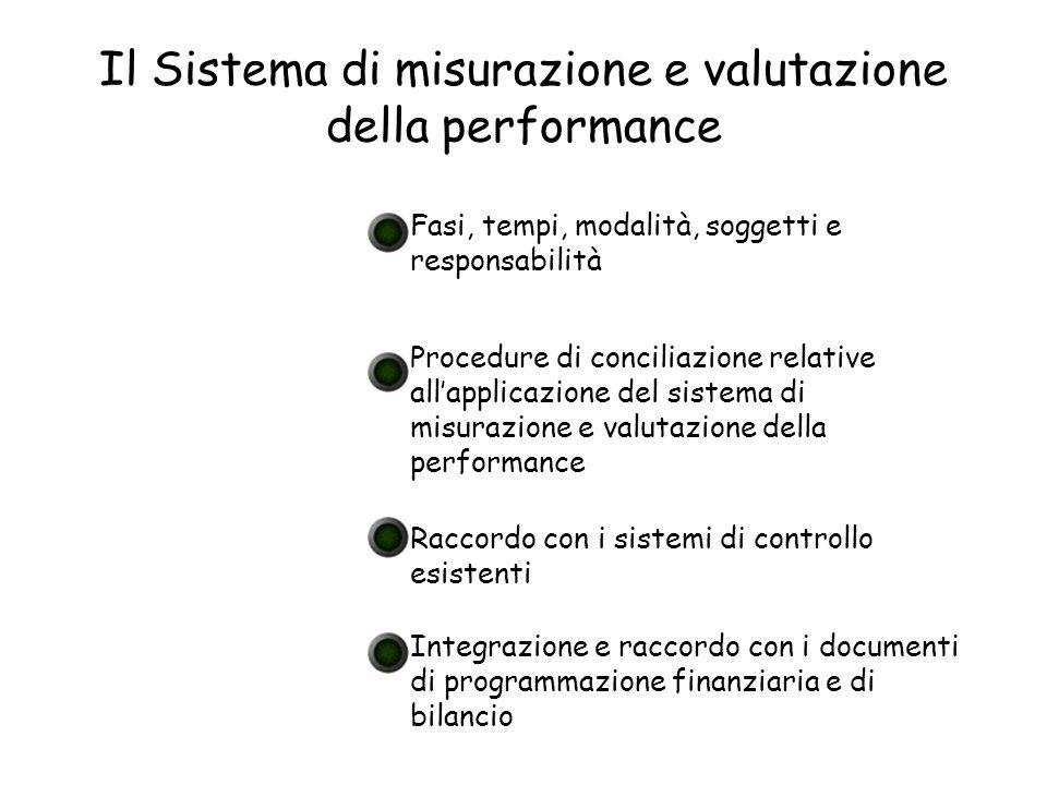 Il Sistema di misurazione e valutazione della performance Fasi, tempi, modalità, soggetti e responsabilità Procedure di conciliazione relative allappl
