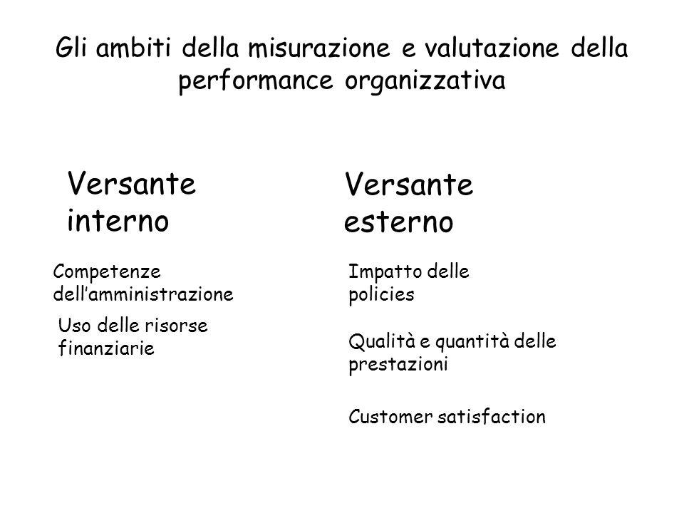 Gli ambiti della misurazione e valutazione della performance organizzativa Impatto delle policies Customer satisfaction Competenze dellamministrazione