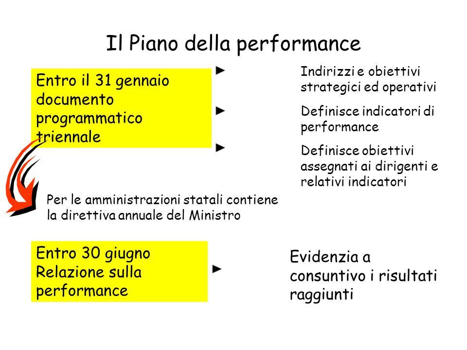 Il Piano della performance Entro il 31 gennaio documento programmatico triennale Indirizzi e obiettivi strategici ed operativi Definisce indicatori di
