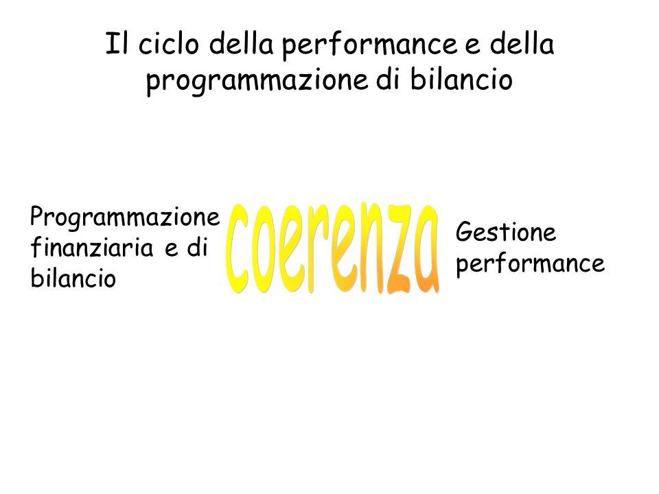 Il ciclo della performance e della programmazione di bilancio Programmazione finanziaria e di bilancio Gestione performance