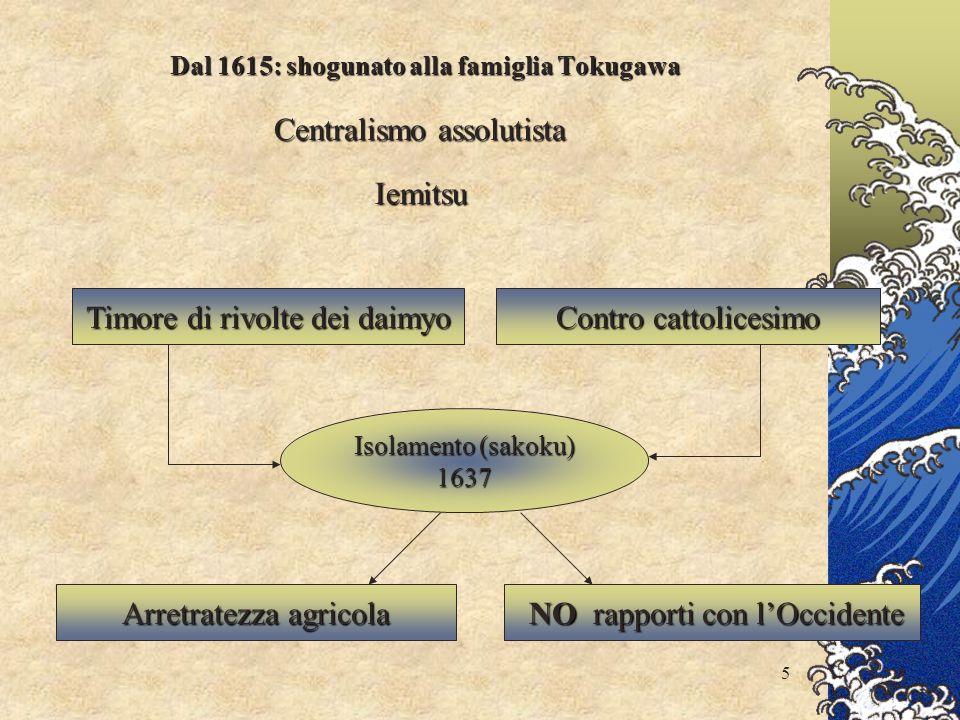 5 Dal 1615: shogunato alla famiglia Tokugawa Arretratezza agricola NO rapporti con lOccidente Centralismo assolutista Iemitsu Timore di rivolte dei daimyo Contro cattolicesimo Isolamento (sakoku) 1637