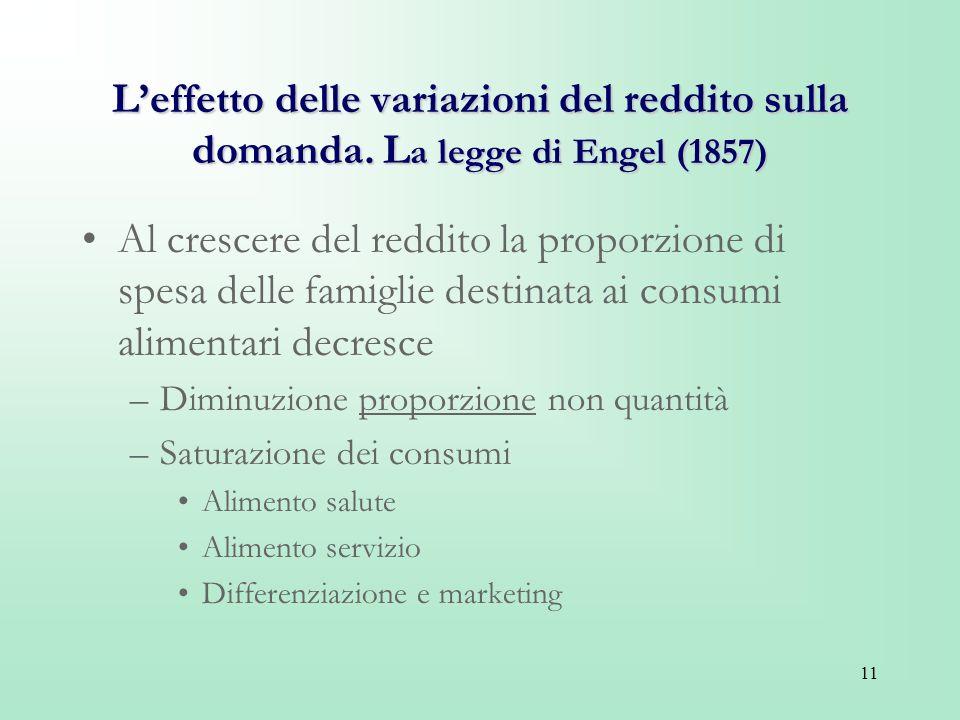 11 Leffetto delle variazioni del reddito sulla domanda. L a legge di Engel (1857) Al crescere del reddito la proporzione di spesa delle famiglie desti