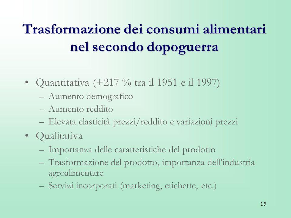 15 Trasformazione dei consumi alimentari nel secondo dopoguerra Quantitativa (+217 % tra il 1951 e il 1997) –Aumento demografico –Aumento reddito –Ele