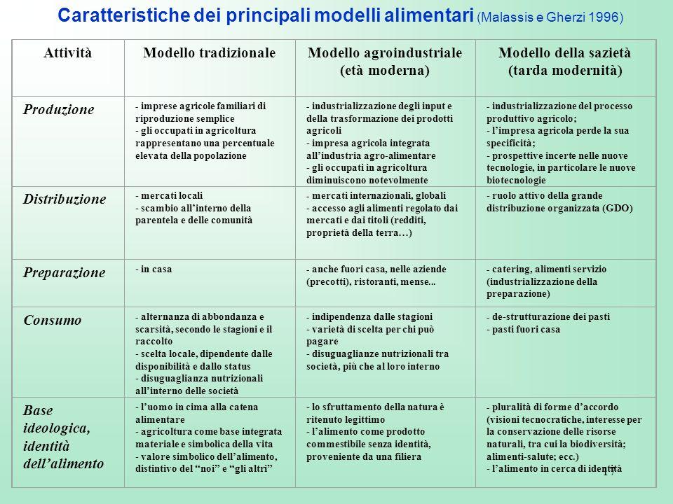 17 AttivitàModello tradizionaleModello agroindustriale (età moderna) Modello della sazietà (tarda modernità) Produzione - imprese agricole familiari d