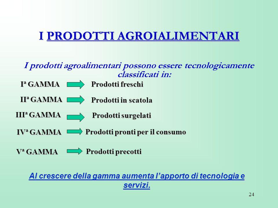 24 I PRODOTTI AGROIALIMENTARI I prodotti agroalimentari possono essere tecnologicamente classificati in: Al crescere della gamma aumenta lapporto di t