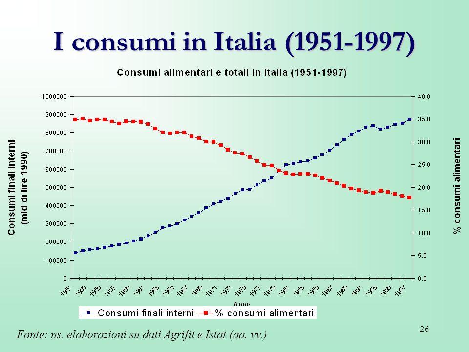 26 I consumi in Italia (1951-1997) Fonte: ns. elaborazioni su dati Agrifit e Istat (aa. vv.)