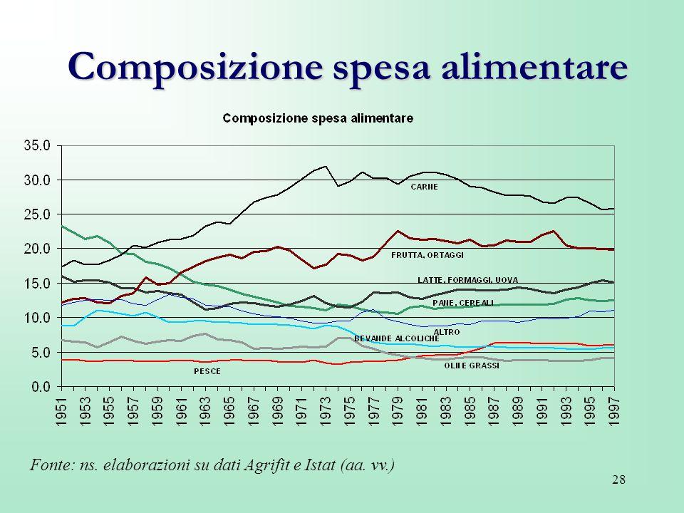 28 Composizione spesa alimentare Fonte: ns. elaborazioni su dati Agrifit e Istat (aa. vv.)