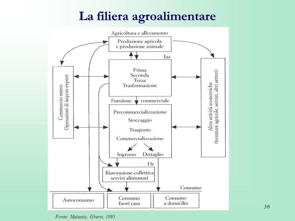 36 La filiera agroalimentare Fonte: Malassis, Ghersi, 1995.