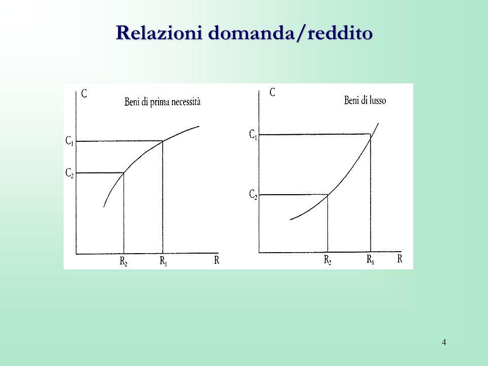 4 Relazioni domanda/reddito