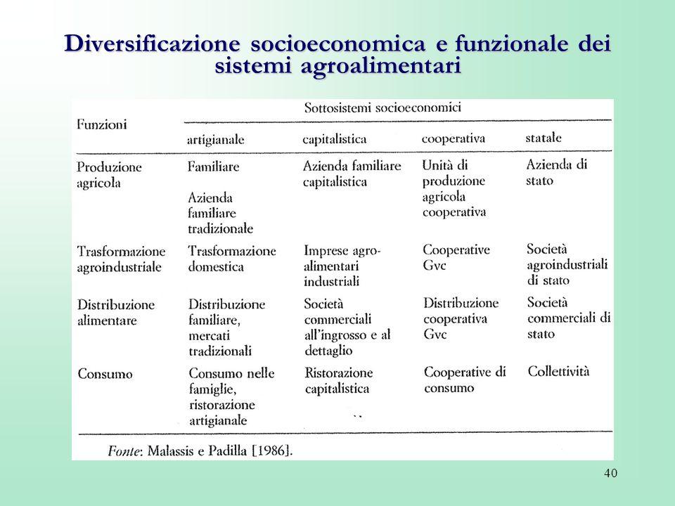 40 Diversificazione socioeconomica e funzionale dei sistemi agroalimentari