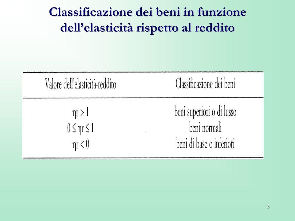 5 Classificazione dei beni in funzione dellelasticità rispetto al reddito