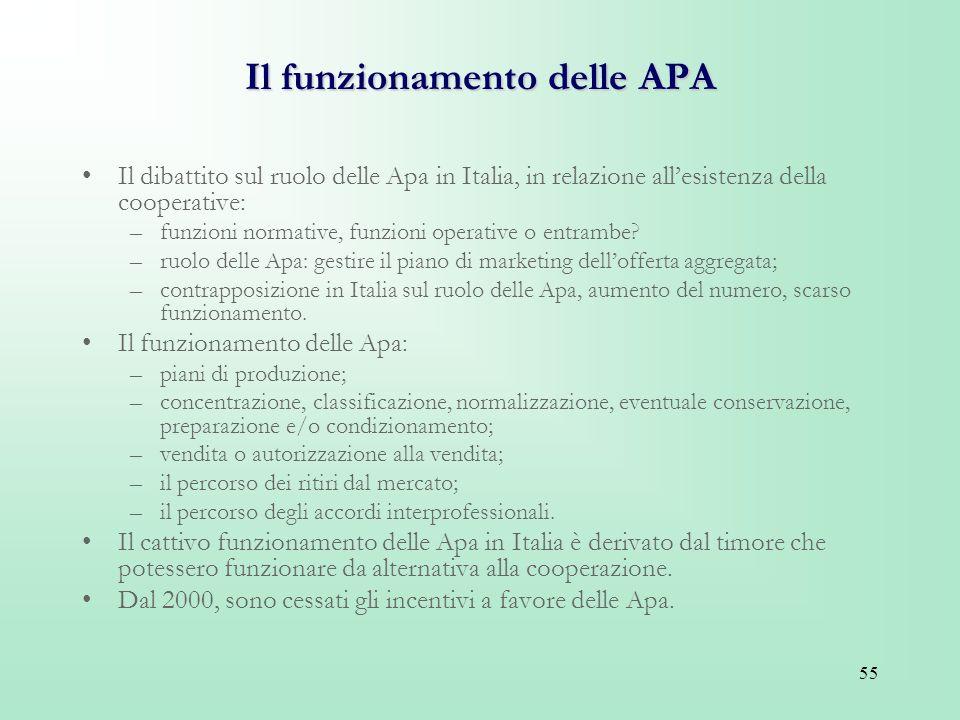 55 Il funzionamento delle APA Il dibattito sul ruolo delle Apa in Italia, in relazione allesistenza della cooperative: –funzioni normative, funzioni o