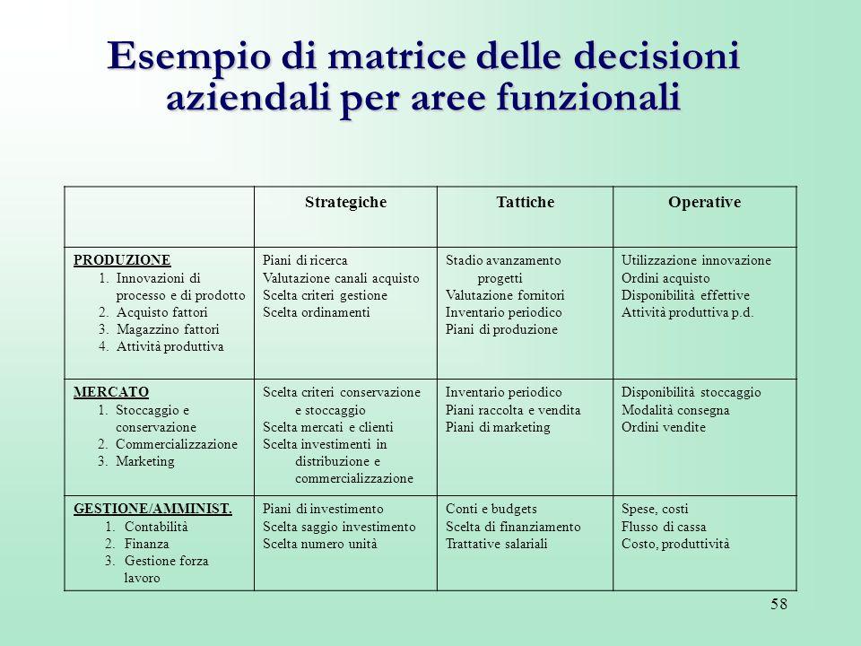 58 Esempio di matrice delle decisioni aziendali per aree funzionali StrategicheTatticheOperative PRODUZIONE 1.Innovazioni di processo e di prodotto 2.