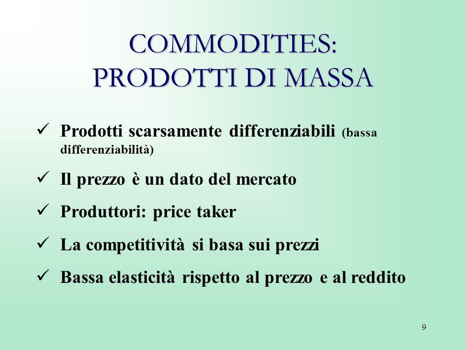 9 COMMODITIES: PRODOTTI DI MASSA Prodotti scarsamente differenziabili (bassa differenziabilità) Il prezzo è un dato del mercato Produttori: price take