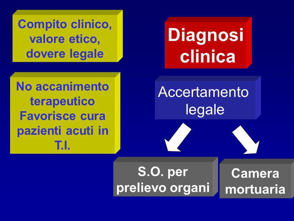 Diagnosi clinica S.O. per prelievo organi Camera mortuaria Accertamento legale No accanimento terapeutico Favorisce cura pazienti acuti in T.I. Compit