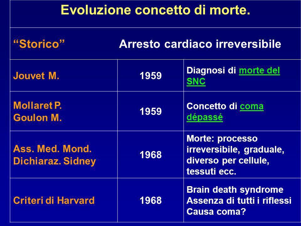 Evoluzione concetto di morte. Storico Arresto cardiaco irreversibile Jouvet M.1959 Diagnosi di morte del SNC Mollaret P. Goulon M. 1959 Concetto di co