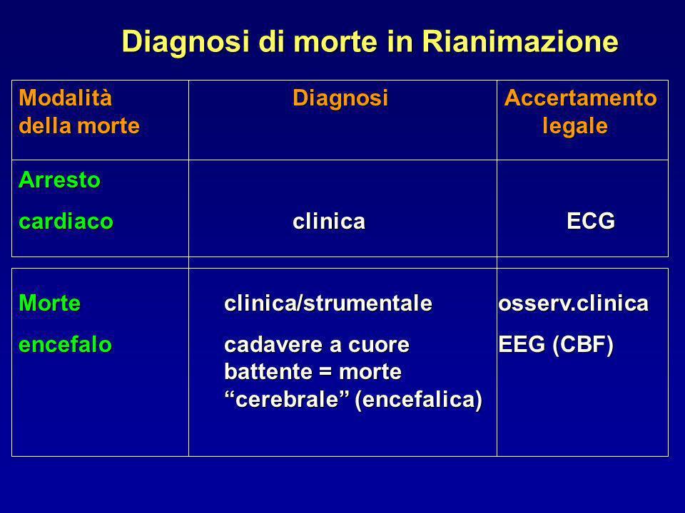 ModalitàDiagnosi Accertamento della morte legale Arresto cardiacoclinicaECG Morteclinica/strumentaleosserv.clinica encefalocadavere a cuore EEG (CBF)
