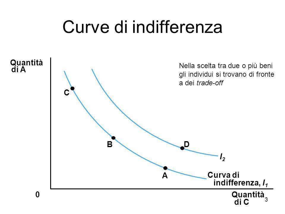 3 Curve di indifferenza Quantità di C Quantità di A 0 C B A D Curva di indifferenza, I 1 I2I2 Nella scelta tra due o più beni gli individui si trovano