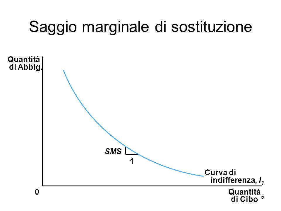 5 Saggio marginale di sostituzione Quantità di Cibo Quantità di Abbig. 0 1 Curva di indifferenza, I 1 SMS