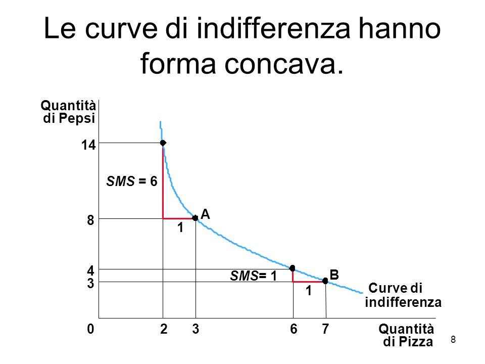 8 Le curve di indifferenza hanno forma concava. Quantità di Pizza Quantità di Pepsi 14 8 4 3 02367 Curve di 1 1 A B SMS = 6 SMS= 1 indifferenza