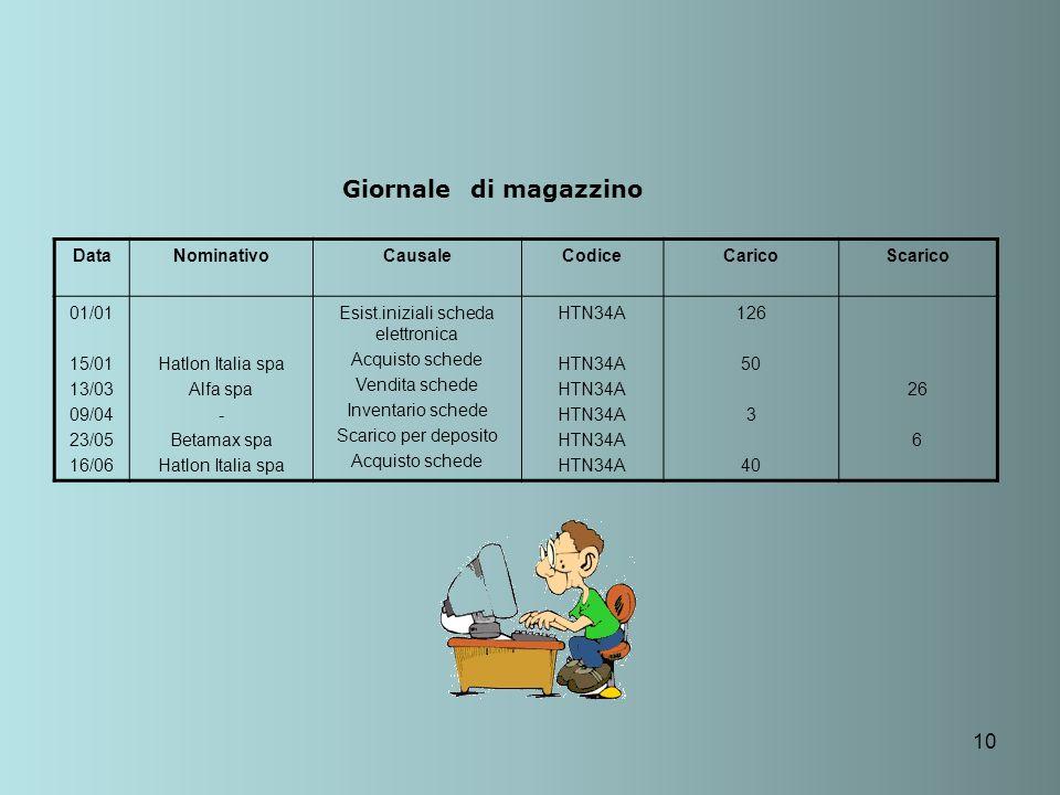 10 Giornale di magazzino DataNominativoCausaleCodiceCaricoScarico 01/01 15/01 13/03 09/04 23/05 16/06 Hatlon Italia spa Alfa spa - Betamax spa Hatlon