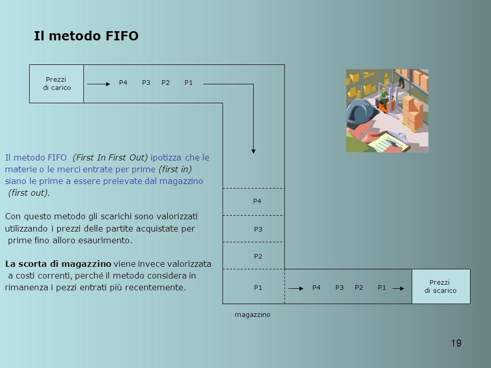 19 Il metodo FIFO Prezzi di carico Prezzi di scarico P4P3P2P1 P4 P3 P2 P1P4P3P2P1 magazzino Il metodo FIFO (First In First Out) ipotizza che le materi