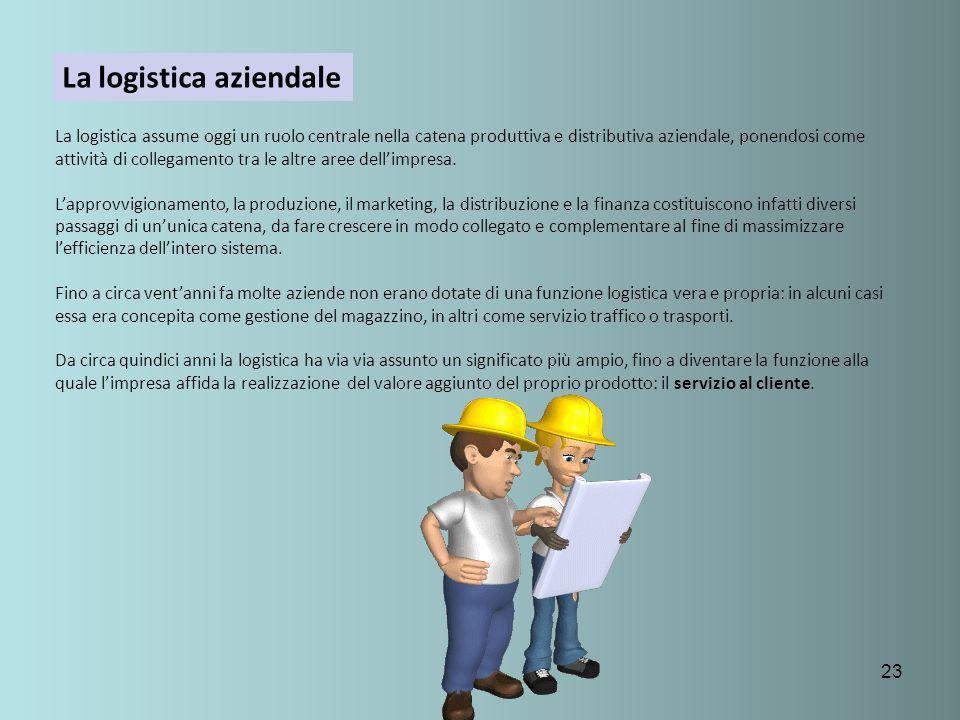 23 La logistica aziendale La logistica assume oggi un ruolo centrale nella catena produttiva e distributiva aziendale, ponendosi come attività di coll