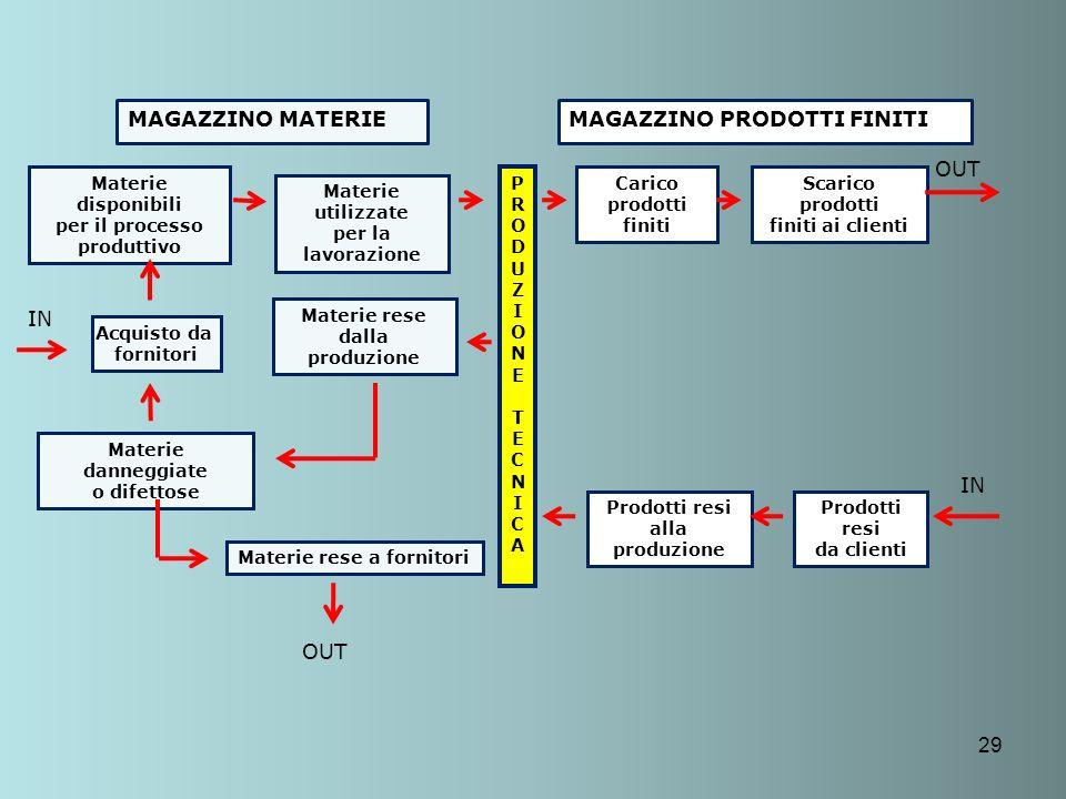 29 Materie disponibili per il processo produttivo Acquisto da fornitori Materie danneggiate o difettose Materie rese a fornitori Materie utilizzate pe
