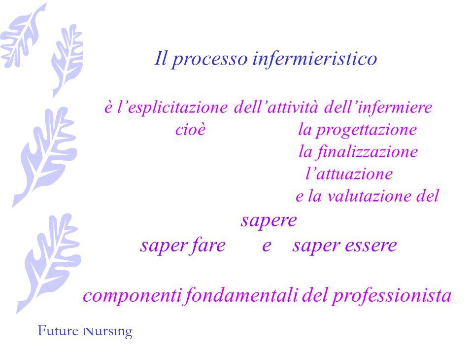 Future Nursing E una serie di fasi,metodi ed operazioni pianificate che sfruttando la metodologia logica e sistematica del Problem Solving mira ad rag