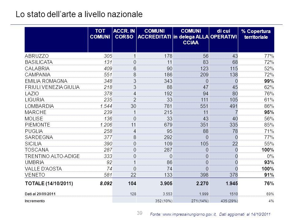 39 Lo stato dellarte a livello nazionale Fonte: www.impresainungiorno.gov.it, Dati aggiornati al 14/10/2011 TOT COMUNI ACCR. IN CORSO COMUNI ACCREDITA