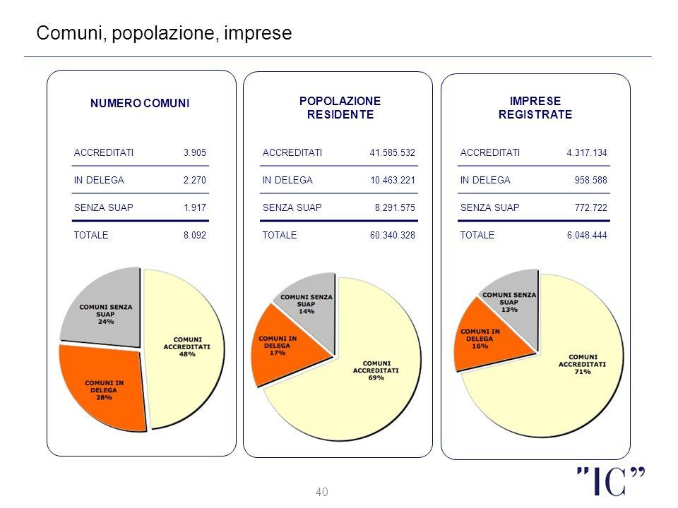 40 Comuni, popolazione, imprese NUMERO COMUNI POPOLAZIONE RESIDENTE IMPRESE REGISTRATE ACCREDITATI3.905 IN DELEGA2.270 SENZA SUAP1.917 TOTALE8.092 ACC