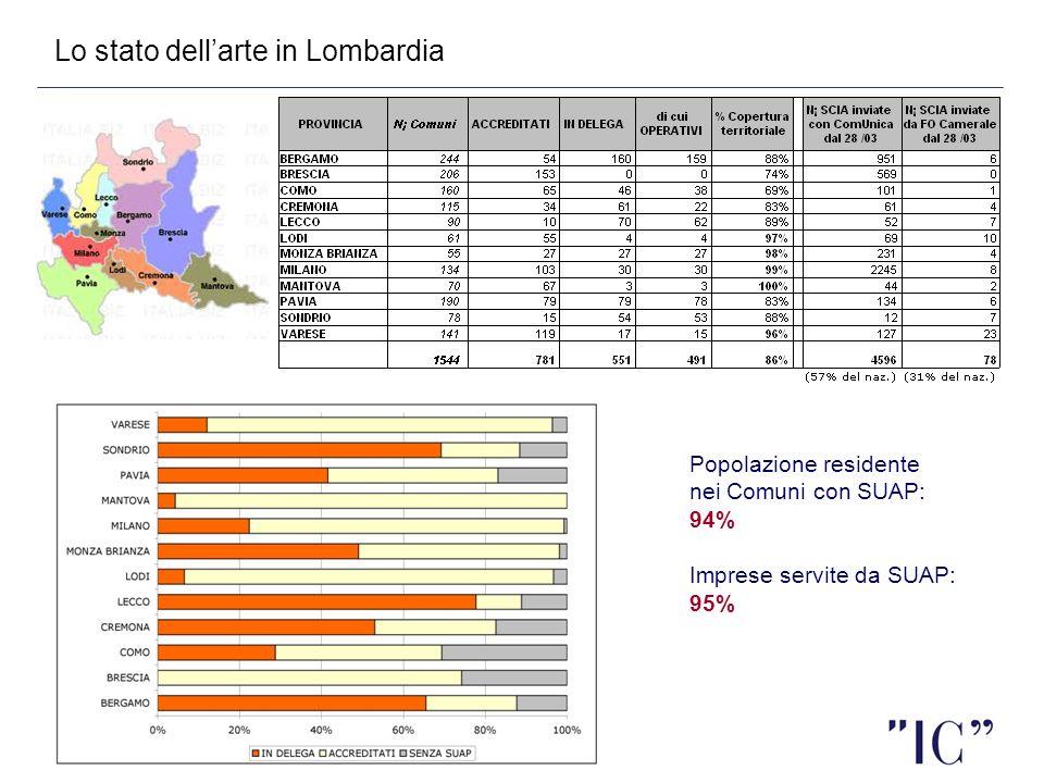 41 Popolazione residente nei Comuni con SUAP: 94% Imprese servite da SUAP: 95% Lo stato dellarte in Lombardia