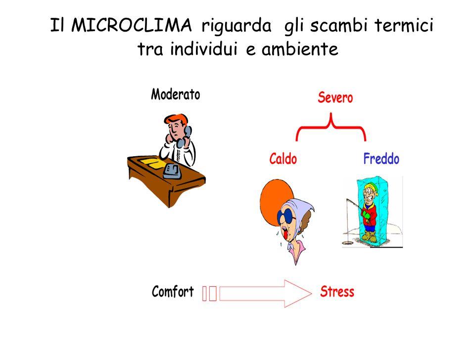 Il MICROCLIMA riguarda gli scambi termici tra individui e ambiente